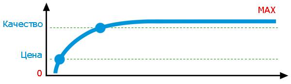 график цена качество