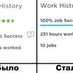 Upwork перестал отображать среднюю оценку. Job Success
