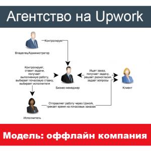 Оффлайн компания (агентство) на Upwork