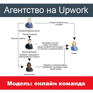 Команда фрилансеров: агентство на Upwork