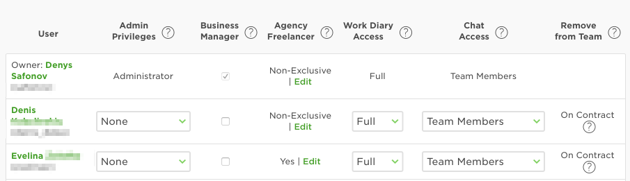 Назначения ролей в агентстве на Upwork