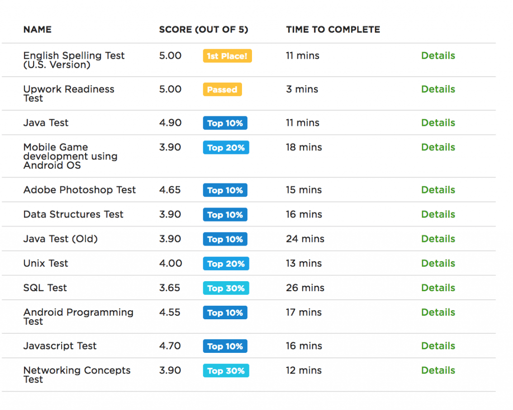 Список пройденных тестов на Upwork