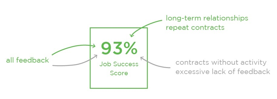 Upwork JSS (Job Success Score)