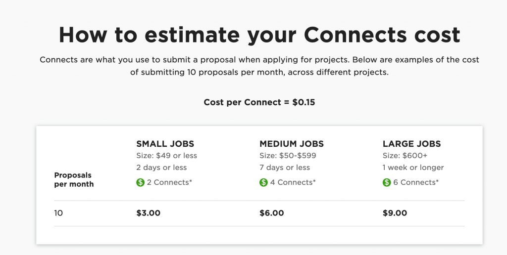 Upwork connects 2019